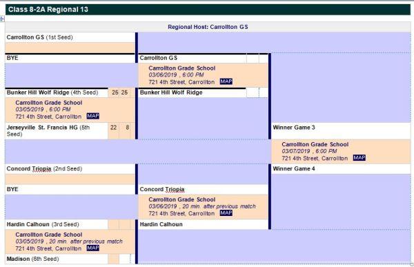 Bunker Hill Illinois Map.Bunker Hill Community School District 8 504 East Warren Street